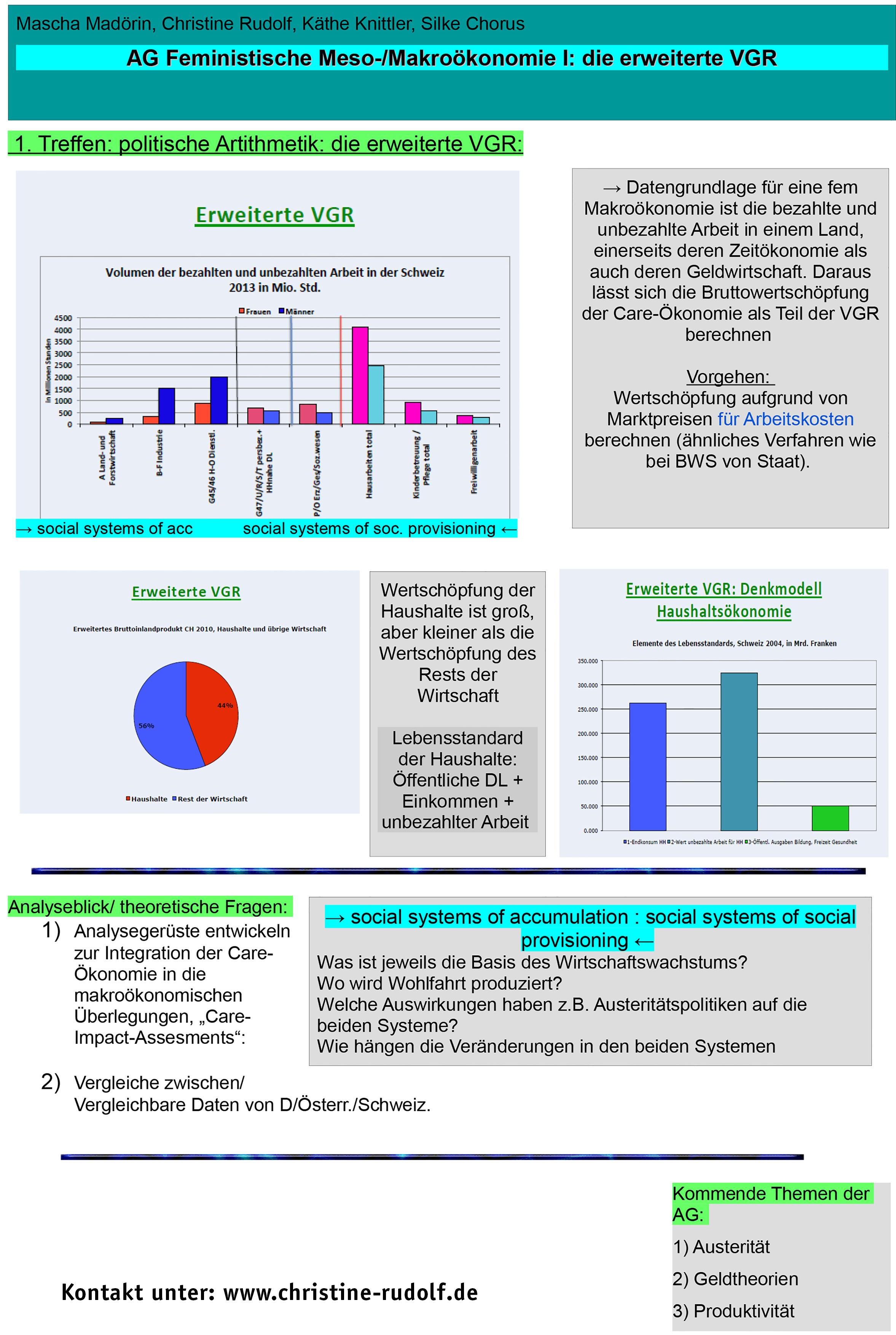 Poster aus dem Forschungsforum der 13. efas-Fachtagung zum Thema feministische Meso-/Makroökonomie. Die Autoren dieser Untersuchung sind Dr. Christine Rudolf, Mascha Madörin, Christine Rudolf, Käthe Knittler, Silke Chorus.